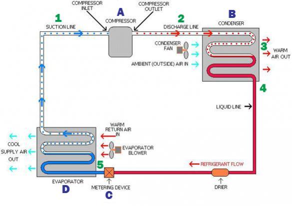 Name:  Refrigeration-Cycle6ae36c885b5b4be7955a0a7e576473cb.jpg Views: 114 Size:  28.8 KB