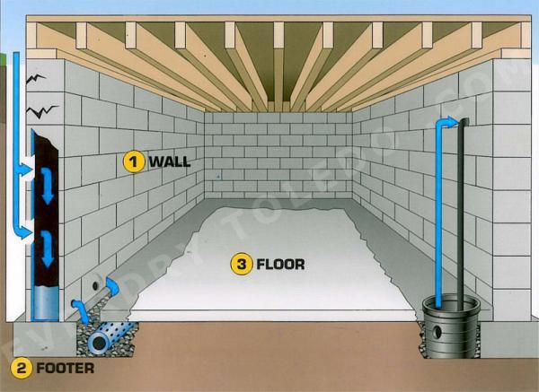 Name:  french-drain-system-diagram.jpg Views: 361 Size:  44.5 KB