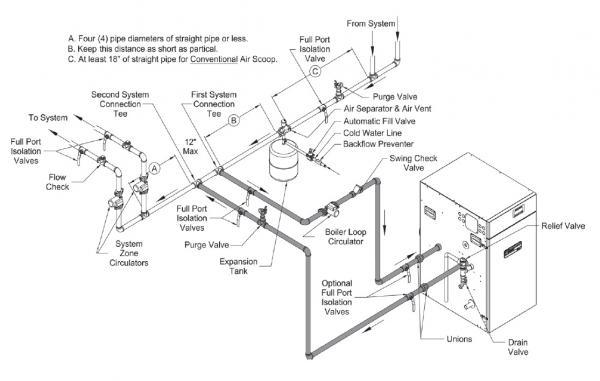 boiler room schematic  | doityourself.com
