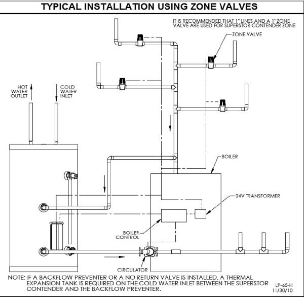 indirect dhw tank always on with zone valve installation. Black Bedroom Furniture Sets. Home Design Ideas