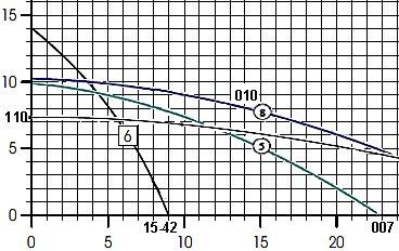 Name:  110 vs 15-42 vs 007 vs 010.jpg Views: 1831 Size:  35.8 KB