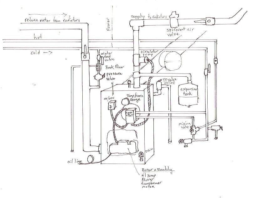 Replacing Expansion Tank On Boiler
