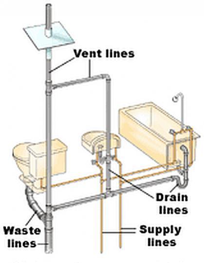 water closet plumbing diagram mobile home wiring diagram