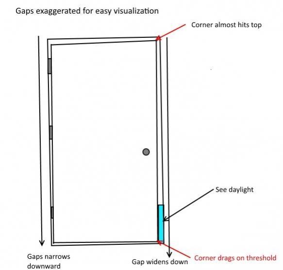 Entry Door Misaligned And Warped Doityourself Com
