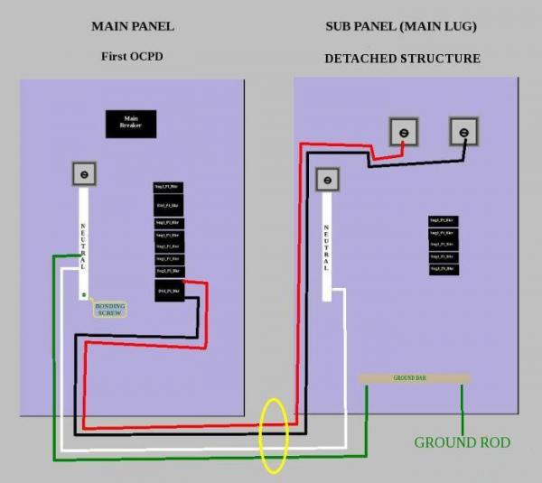 19108d1381509129 220 wiring sub panel main_to_detached_structure 220 wiring at sub panel doityourself com community forums garage outlet wiring diagram at arjmand.co