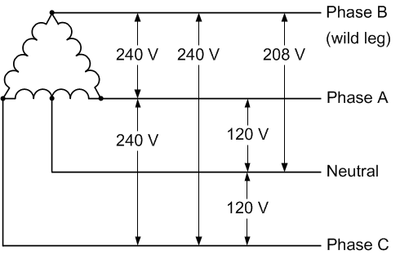 240 480 volt 3 phase wiring diagram can theoretically a 120v 208v generator be rewired for