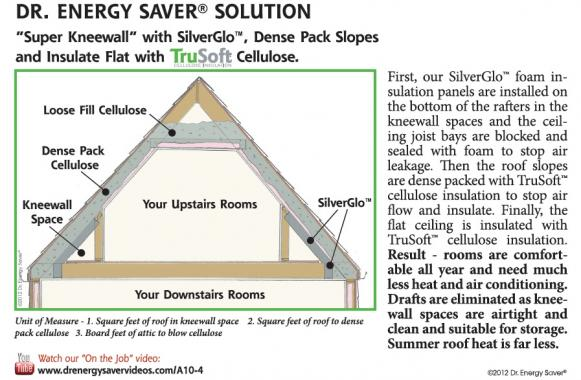 flat garage roof ideas - Bungalow Knee Wall Insulation and Venting DoItYourself