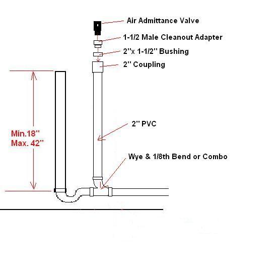 washer machine drain pipe size