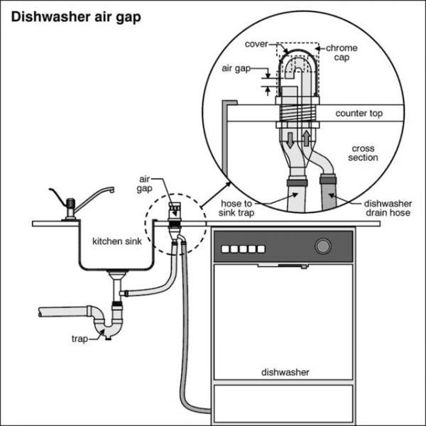 Undercounter Dishwasher Vent
