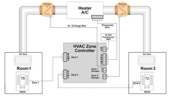 Name:  Zone damper system.jpg Views: 264 Size:  21.8 KB