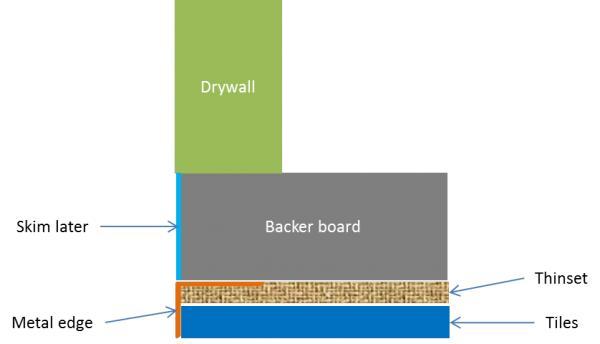 Name:  Corner bead removed - top view.jpg Views: 462 Size:  12.8 KB