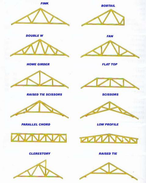 Load bearing community forums for How much are trusses