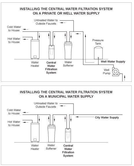 Water Softener Installing Water Softener House