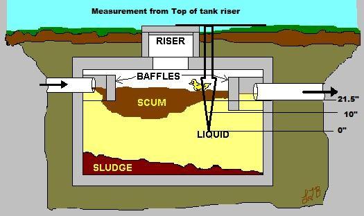 Septic tank hookup